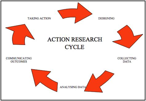 Pdf on research method in education